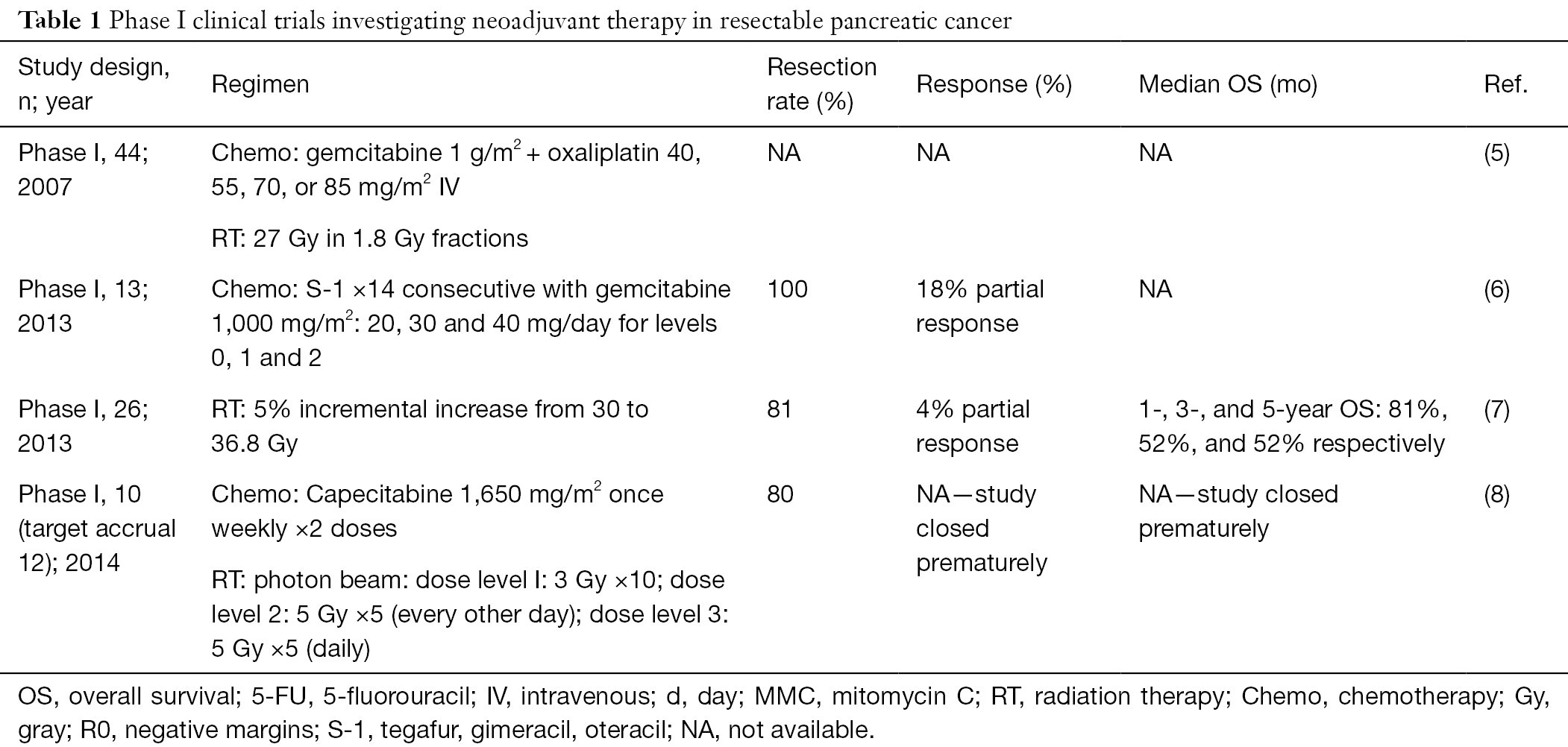 Neoadjuvant therapy in upfront resectable pancreatic cancer: current